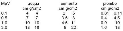 tabella dati relativi allo  spessore perche' avvenga il semiassorbimento per alcuni materiali in funzione dell' energia dei fotoni incidenti
